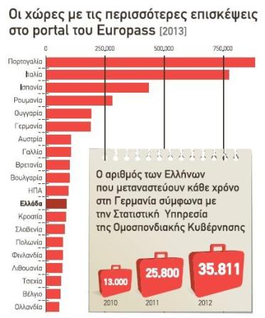 Europass στατιστική